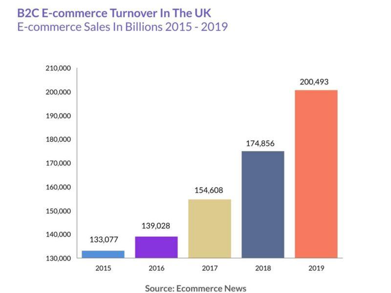 e-commerce-growth-uk-1200