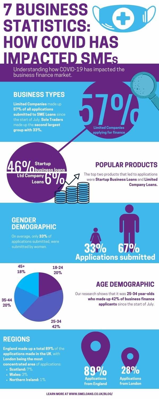 covid business statistics infographic